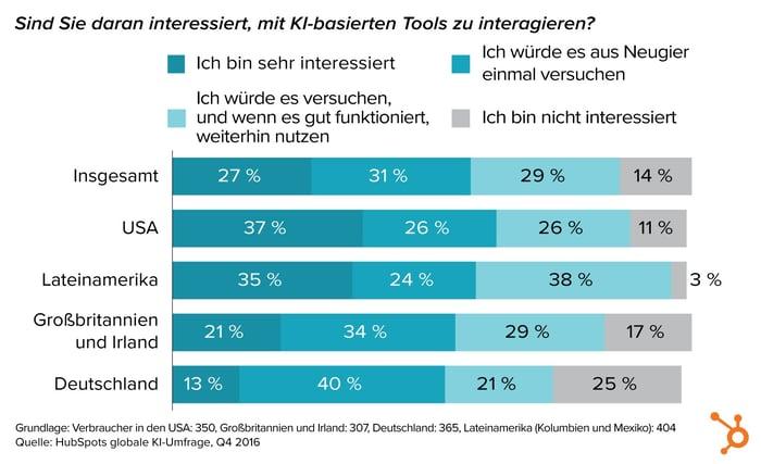 HubSpot KI-Bericht – 01 – Interaktion mit KI Tools