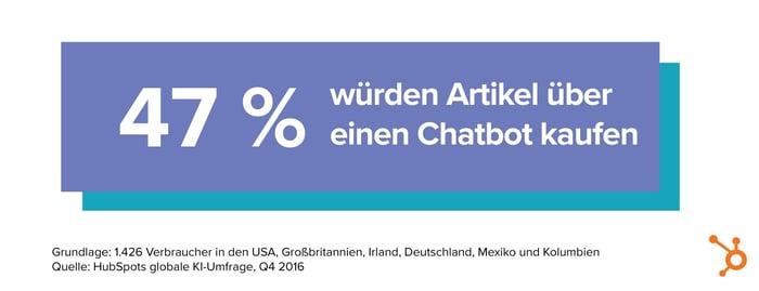 HubSpot KI-Bericht – 08 – Einkauf über Chatbots