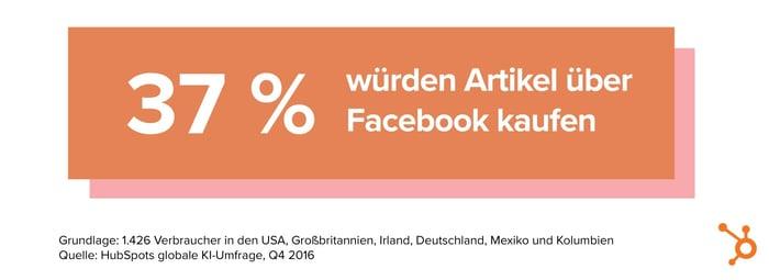 HubSpot KI-Bericht – 09 – Einkauf über Facebook
