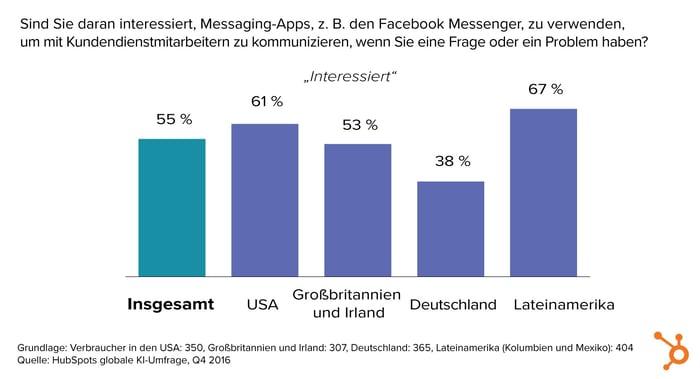 HubSpot KI-Bericht – 13 – Verwendung von Messenger-Apps im Kundendienst