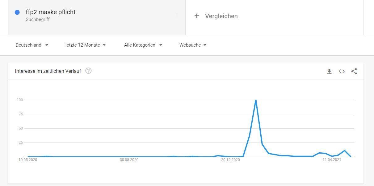 Keyword Tool Google Trends