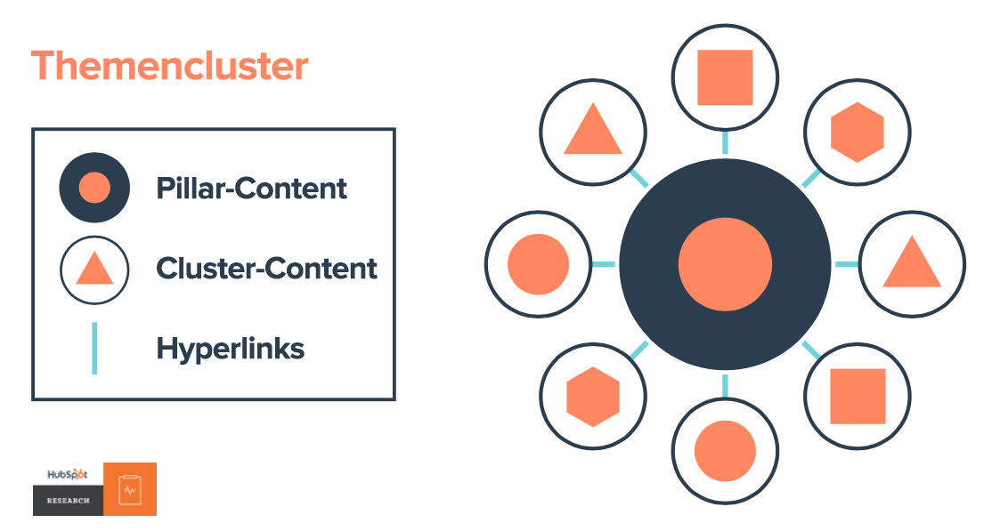 Das Cluster-Modell