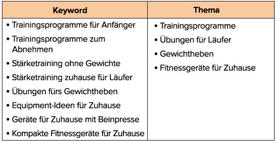 Keywords und Themen
