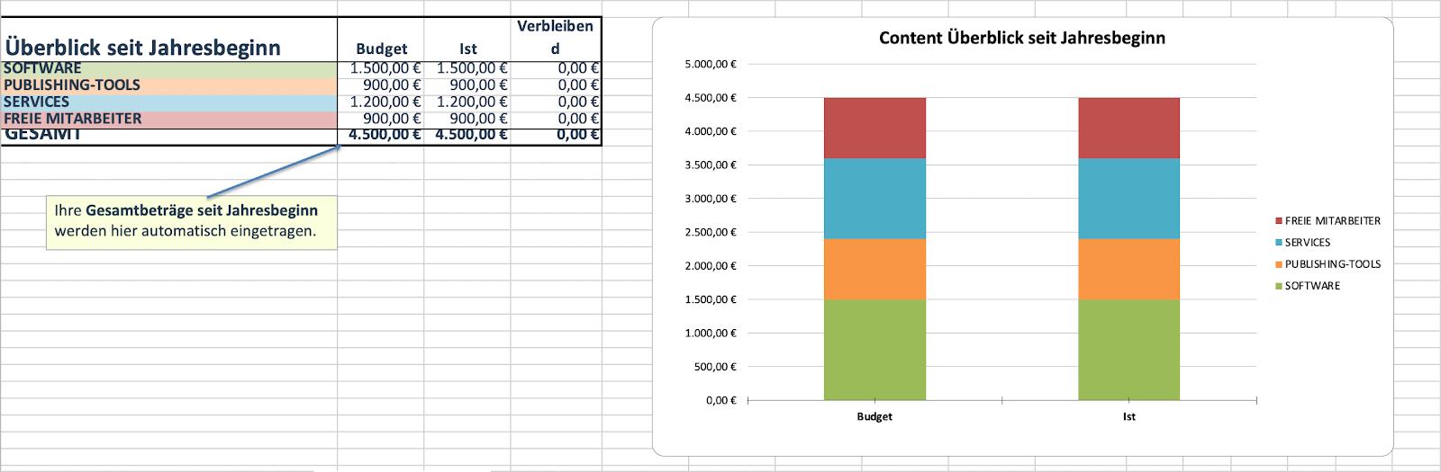 Marketingbudget Vorlage für Content seit Jahresbeginn Excel Tabelle