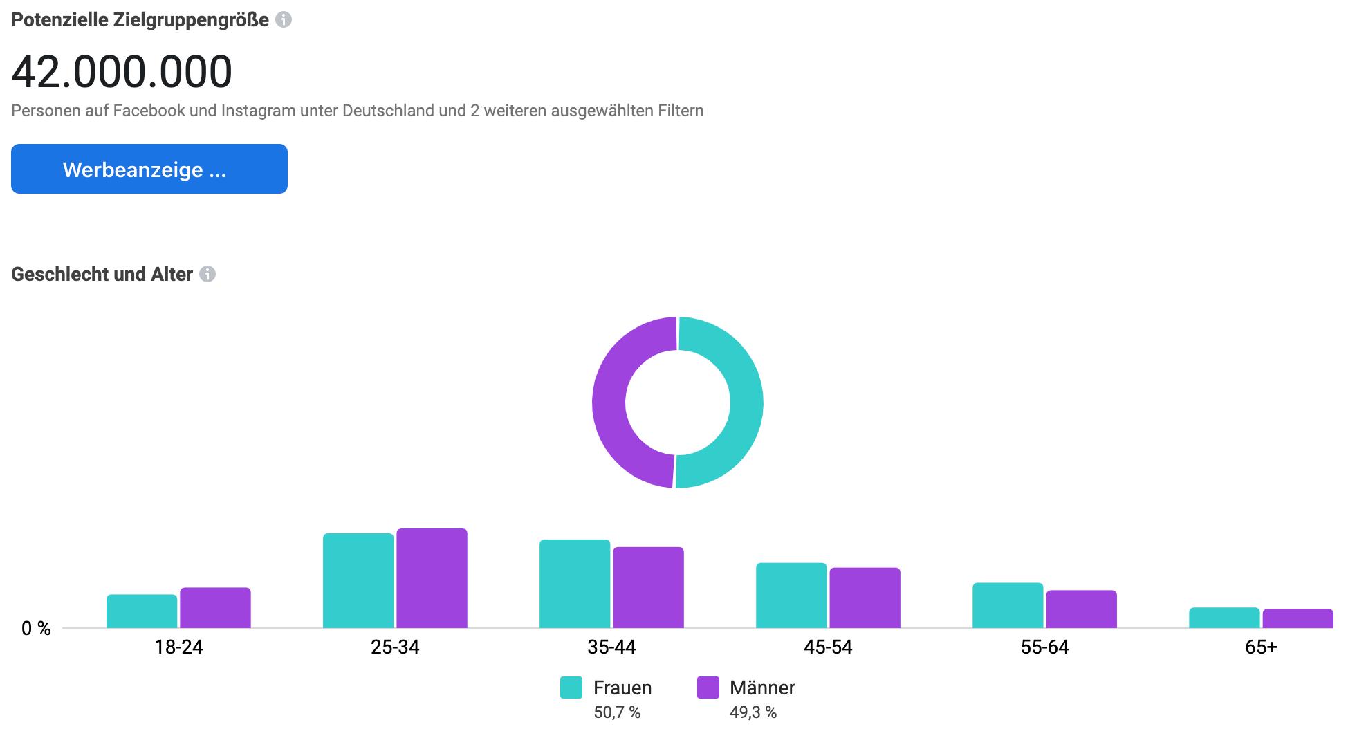 Grafik der potentiellen zielgruppengröße