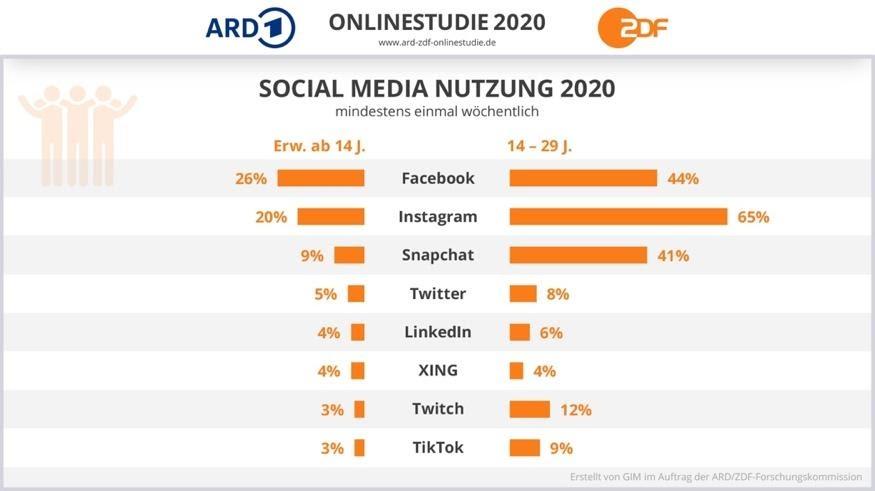 ARD-ZDF-Onlinestudie_Social Media Nutzung