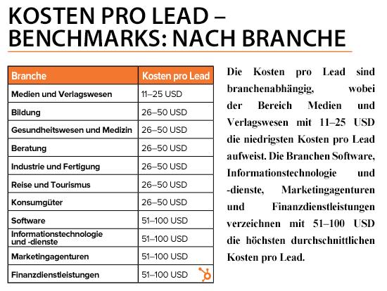 HubSpot-Kosten-pro-Lead