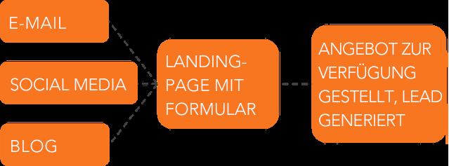 HubSpot-Lead-Generierung-Verlauf