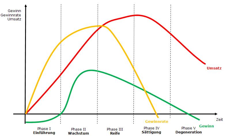 Produktlebenszyklus in fuenf Phasen