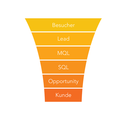 Sales-Funnel-erstellen