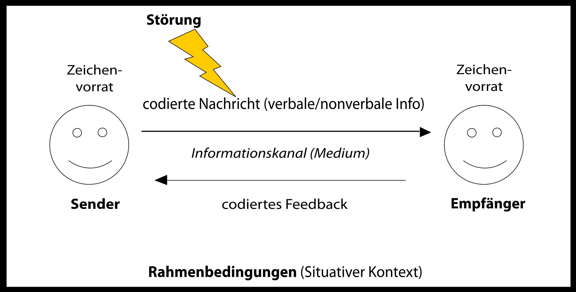 Sender-Empfa%CC%88nger-Modell-kommunikation
