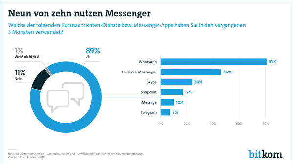 Messenger-Nutzung