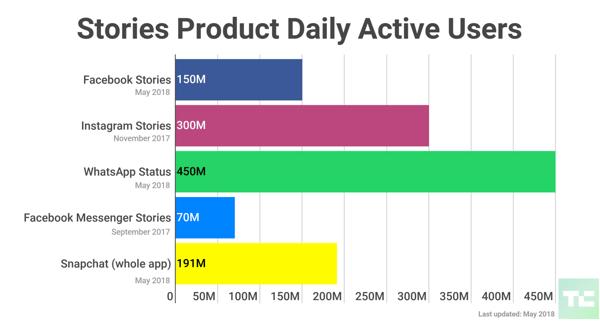 Stories%20Nutzer%20pro%20App