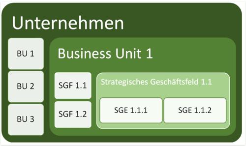 Strategische-Geschaeftsfelder-im-Ueberblick