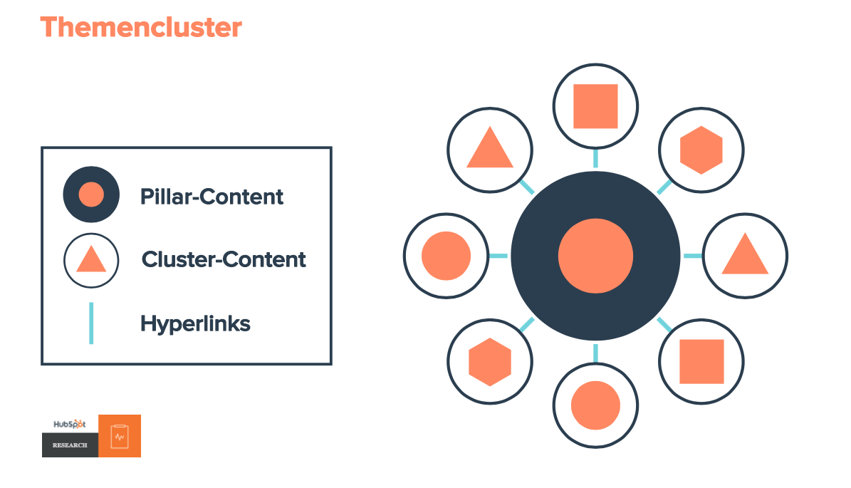 SEO-Modell mit Symbolen für Pillar-Content, Cluster-Content und Hyperlinks