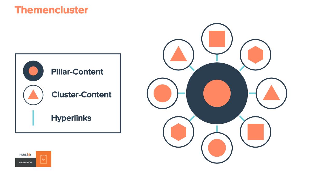 HubSpot-Themencluster-Clustermodell