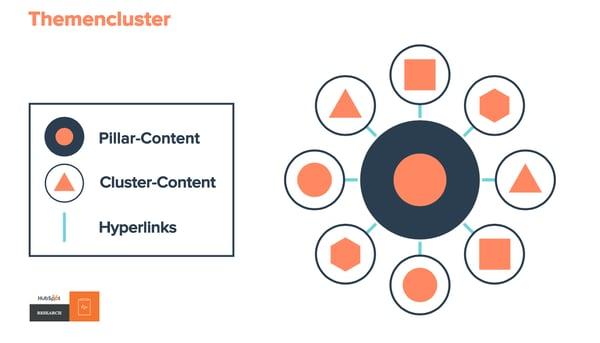 HubSpot-Themencluster-01-Clustermodell