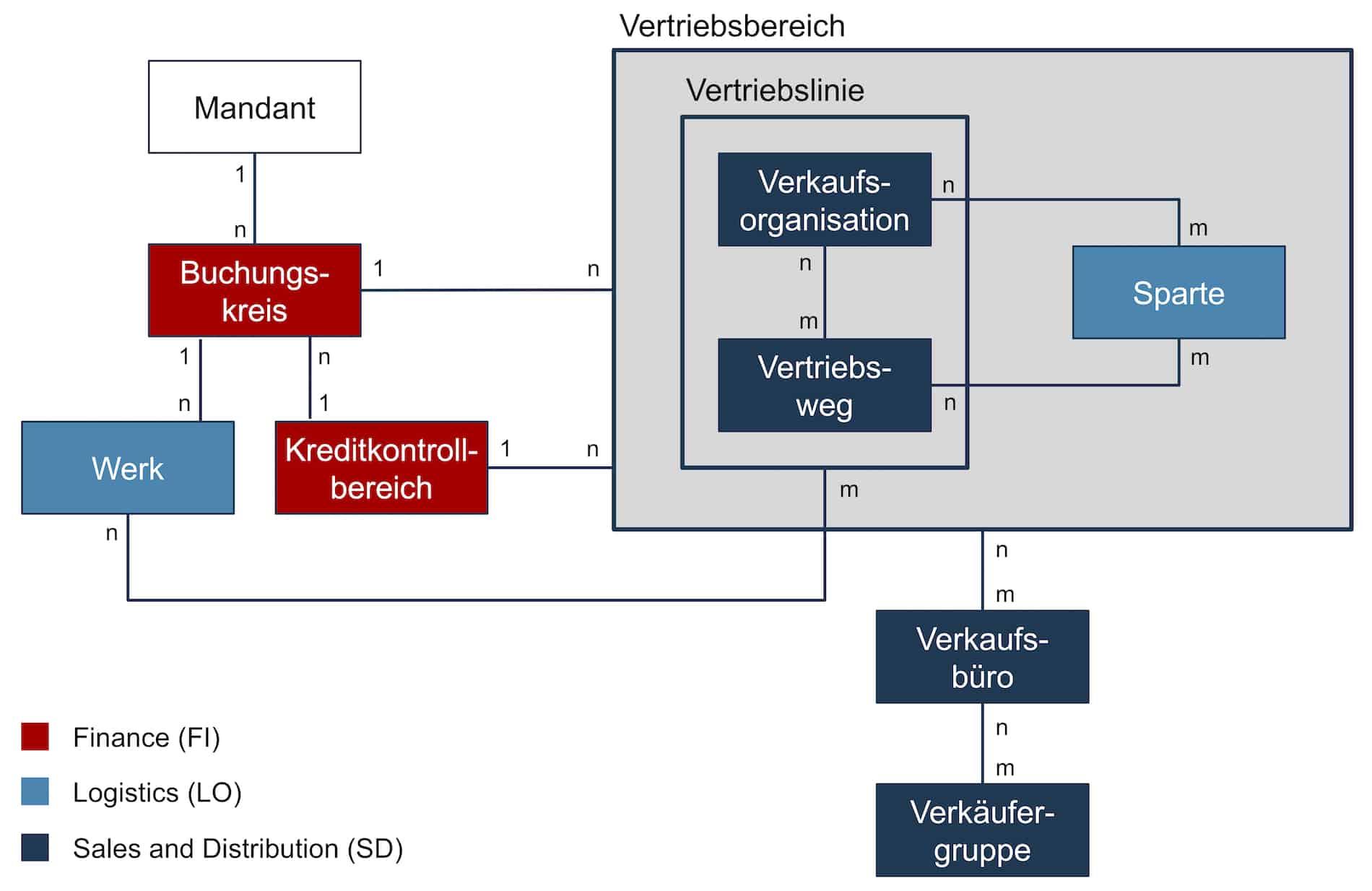 Tipps Aufbau Vertriebsstruktur_1