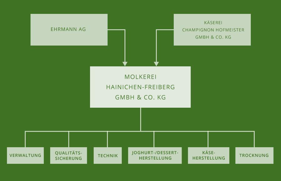 Unternehmensstruktur mit verschiedenen einheiten