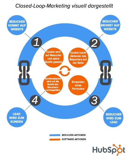 Closed-Loop-Marketing-Visualisierung