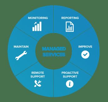 Beispiel Betreibermodell - Managed Services
