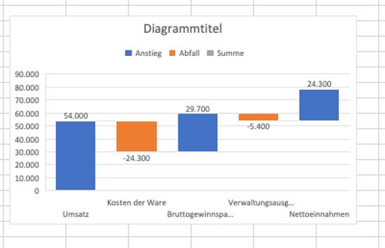 Wasserfalldiagramm mit Excel 4