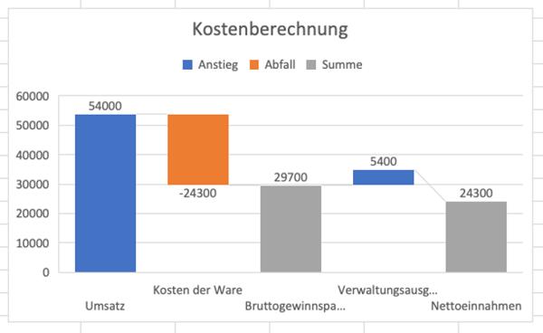 Wasserfalldiagramm mit Excel als summe festlegen