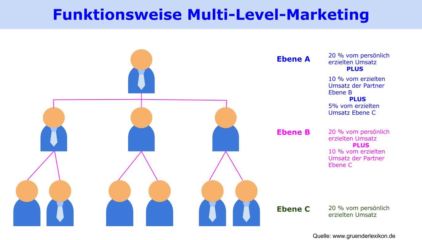 Wie erfolgreich ist Multi Level Marketing_1