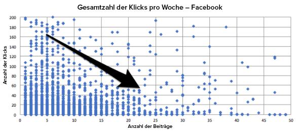 Die Anzahl der Klicks entsprechend der Anzahl veröffentlichter Beiträge auf Facebook
