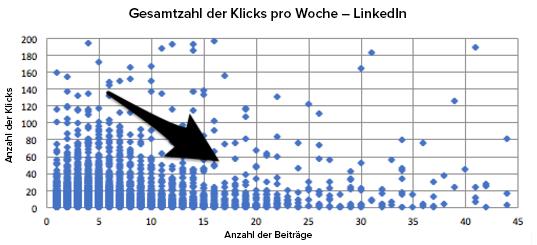 Die Anzahl der Klicks entsprechend der Anzahl veröffentlichter Beiträge auf LinkedIn