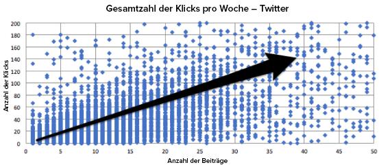 Die Anzahl der Klicks entsprechend der Anzahl veröffentlichter Posts auf Twitter