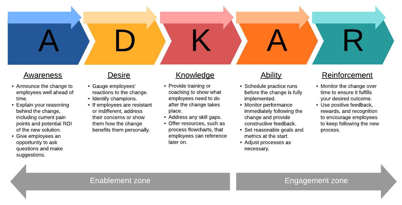adkar-change-management