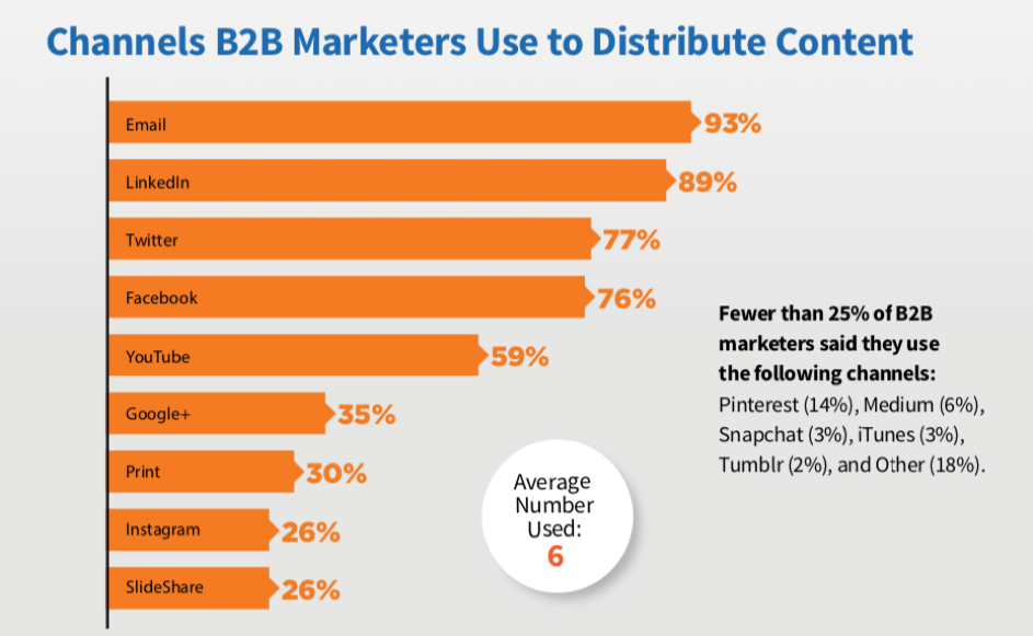 b2b-content-marketing-distribution