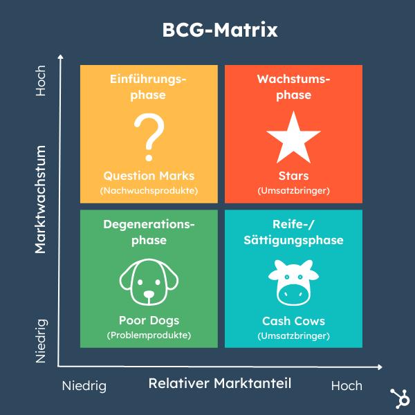 BCG-Matrix: Die Vier-Felder-Matrix der Portfolio-Analyse