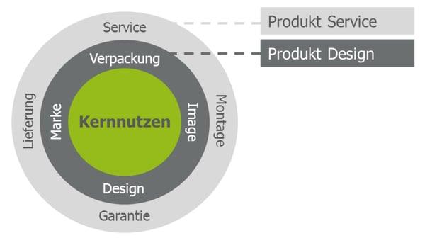 bestandteile-der-produktpolitik-kernnutzen-produktdesign-produktservice