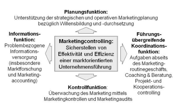 bestandteile-marketing-controlling-graphik