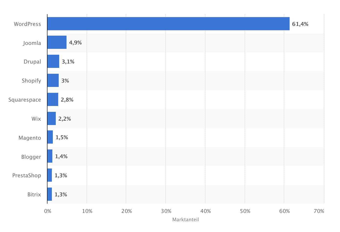 cms-vergleich-statista
