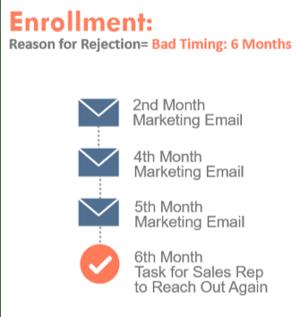 enrollment-rejection-trigger-HubSpot