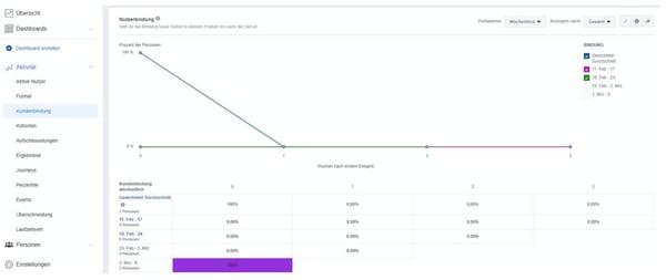 facebook-analytics-nutzerbindung-screenshot