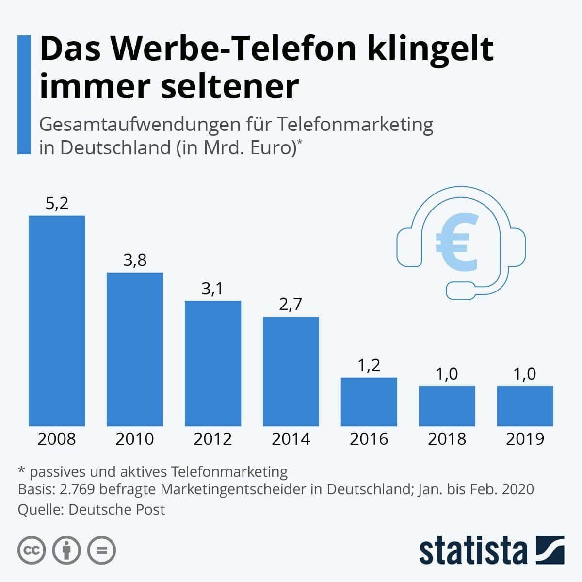 gesamtaufwendung-telemarketing-deutschland (1)
