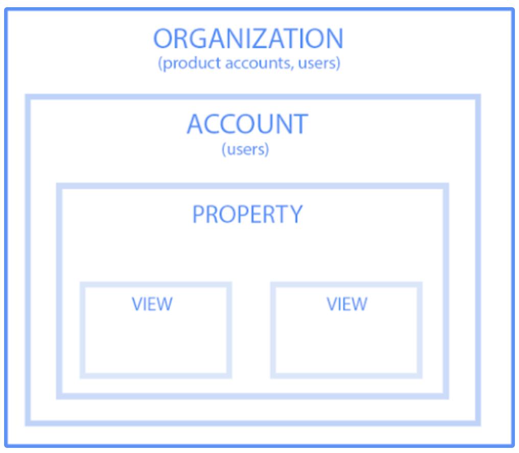 google analytics ebenen hierarchie