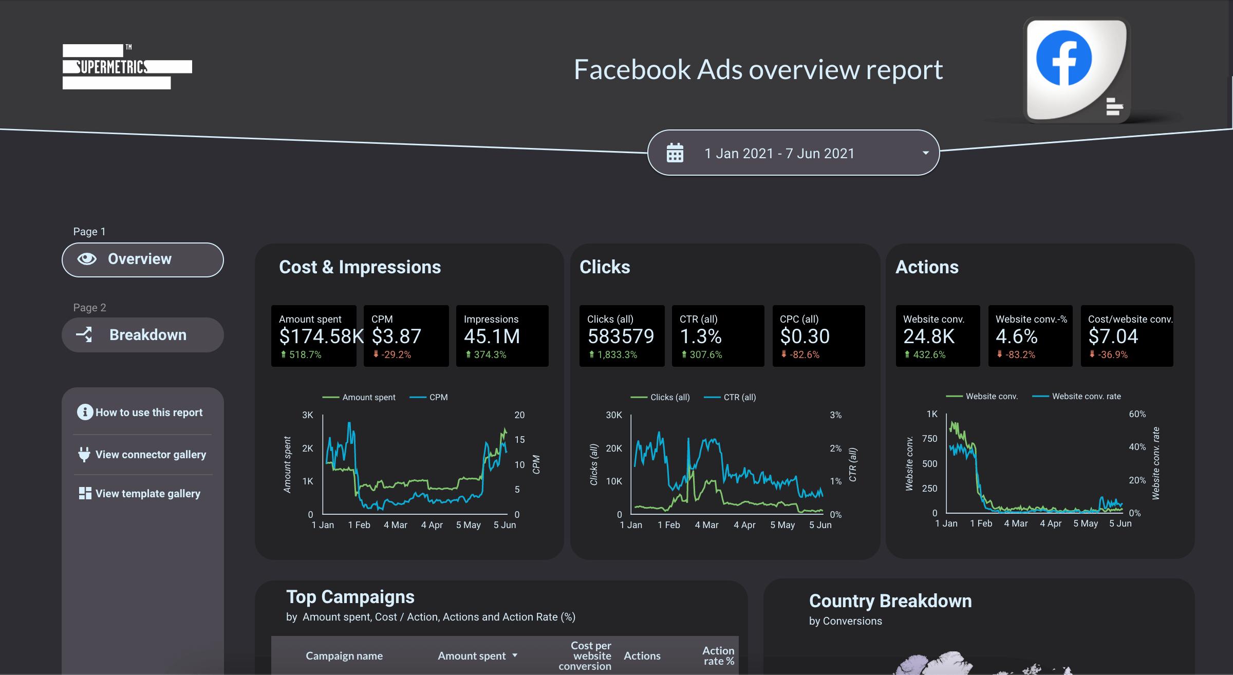 Google-datastudio-Dashboard-Facebookads