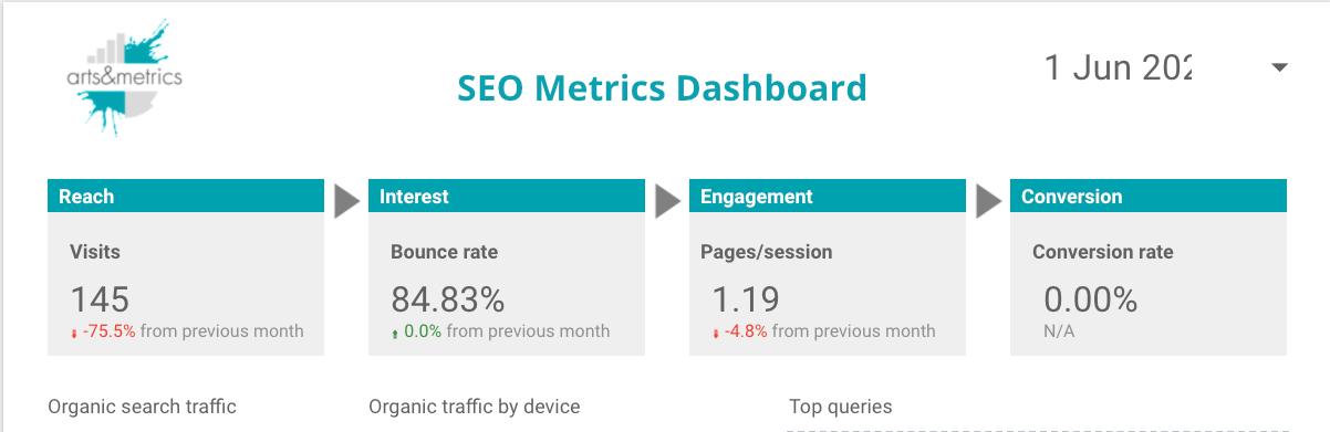 Google-datastudio-Dashboard-SEO-metriken