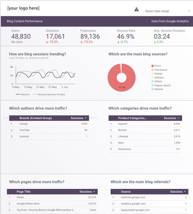 Google-datastudio-Dashboard-blog-performance