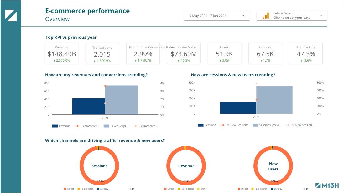 Google-datastudio-Dashboard-ecommerce-performance