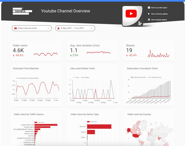 Google-datastudio-Dashboard-youtube-channel-uebersicht
