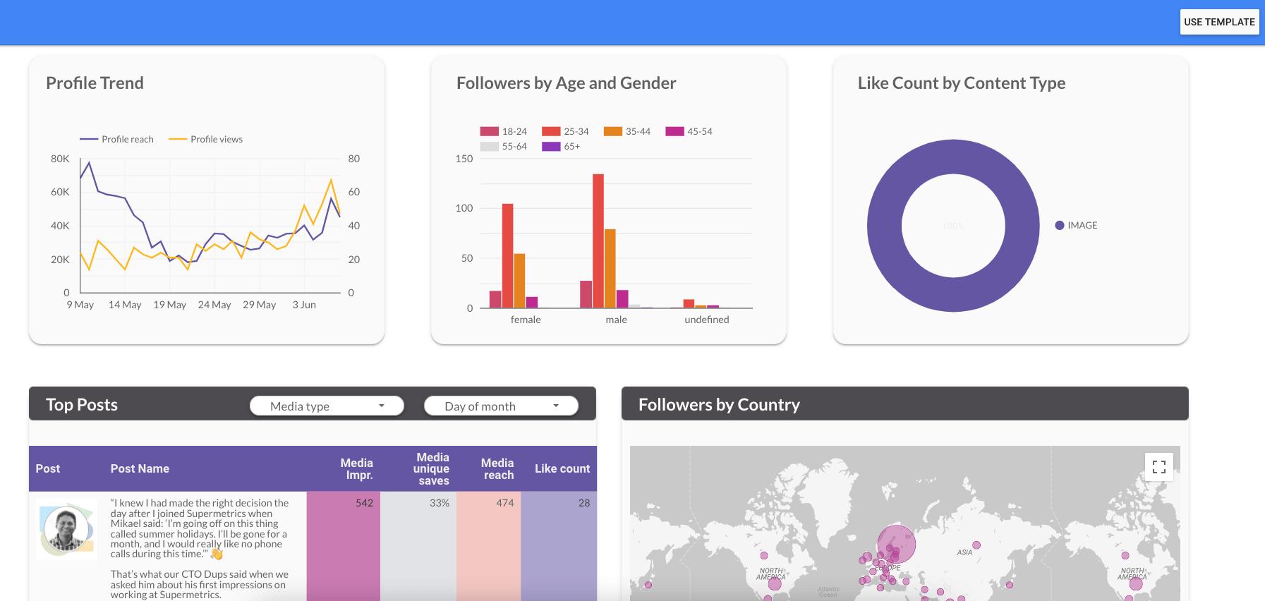 Google-datastudio-dashboard-instagram-uebersicht