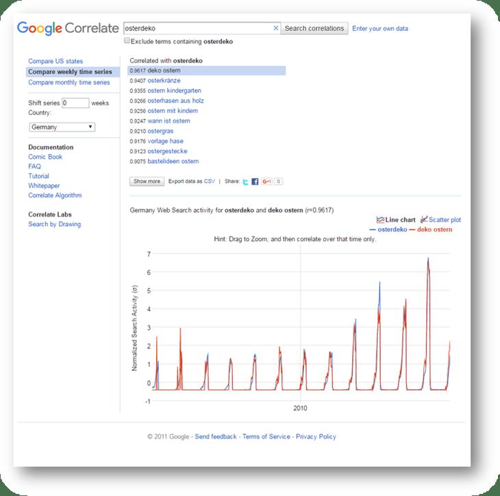 hubspot-inbound-marketing-google-correlate-osterdeko.png