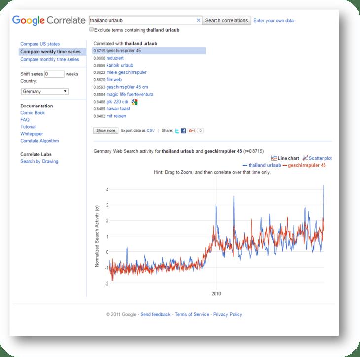 hubspot-inbound-marketing-google-correlate-thailand.png