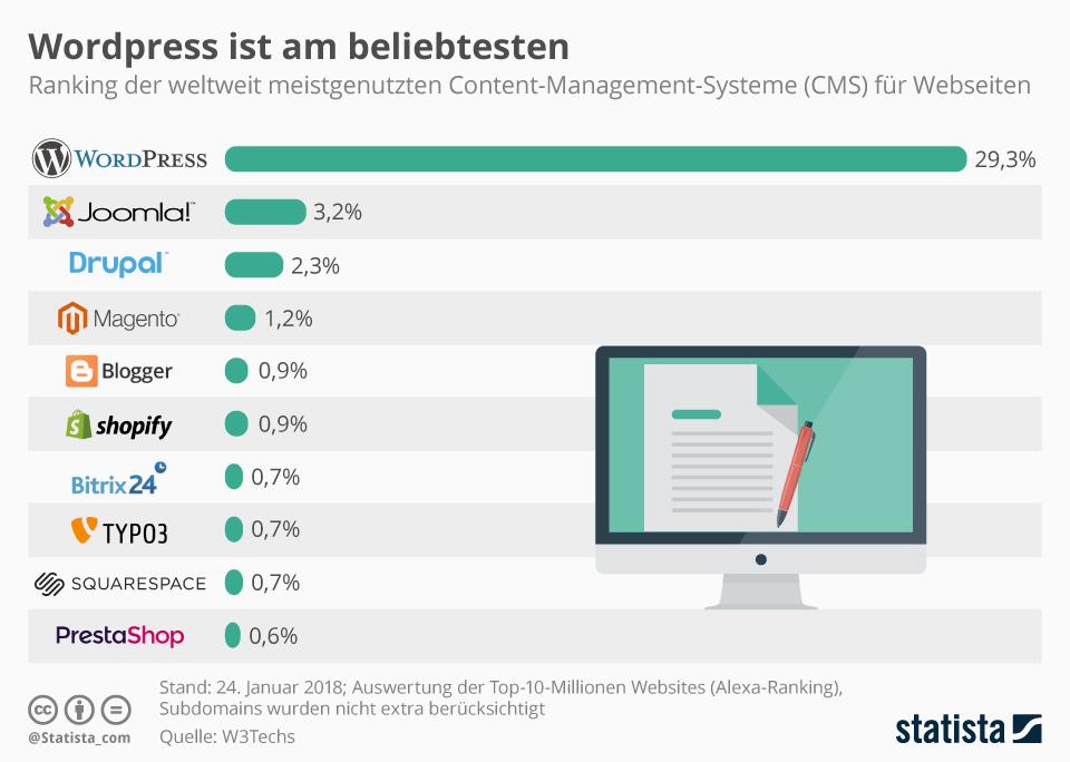 infografik_12683_meistgenutzte_content_management_systemen_fuer_webseiten_weltweit_n